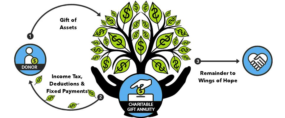 annuity_diagram